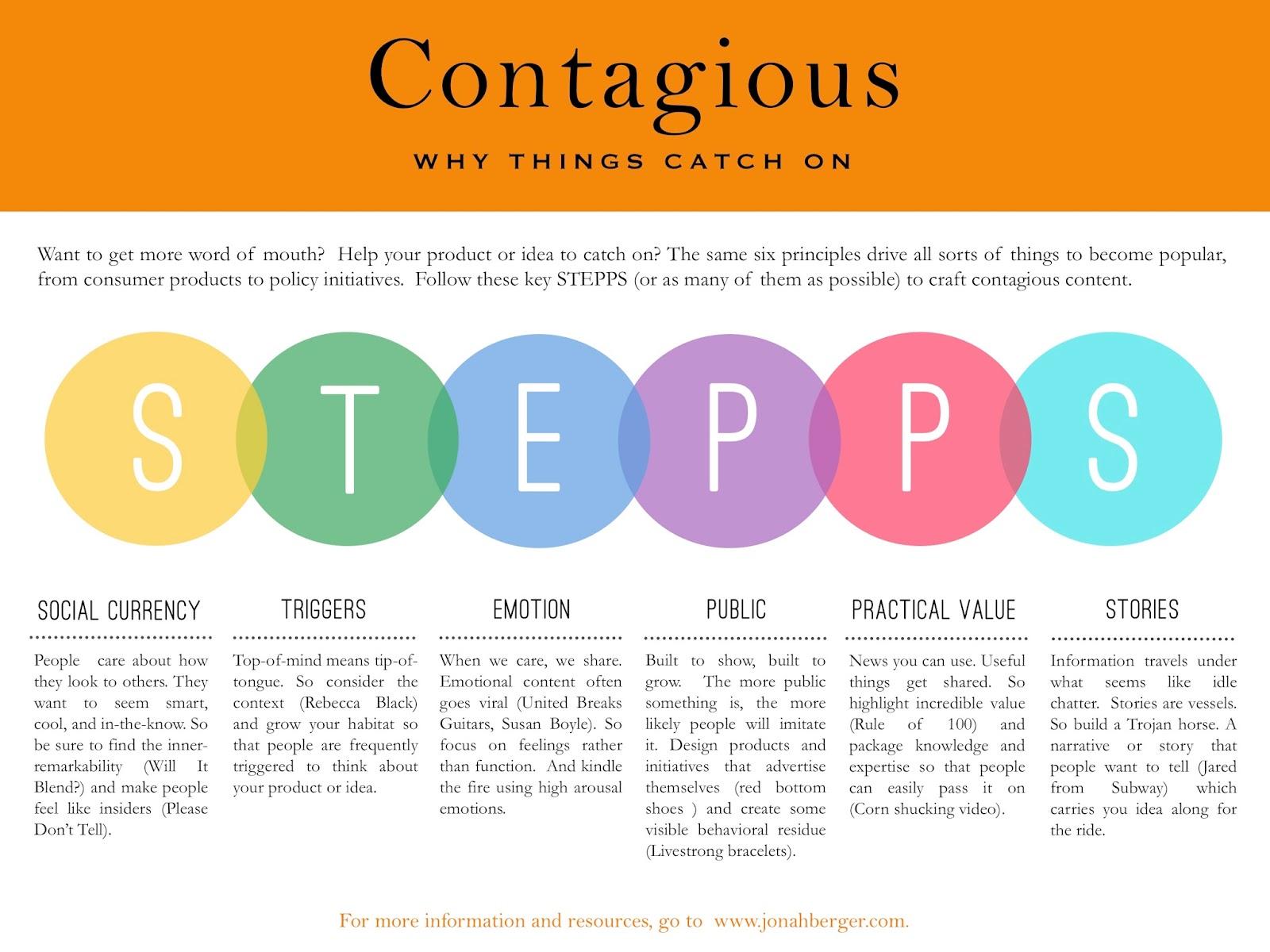 Contagious - Bir Urunu veya Fikri Populer Yapan Nedir? (Kitap)
