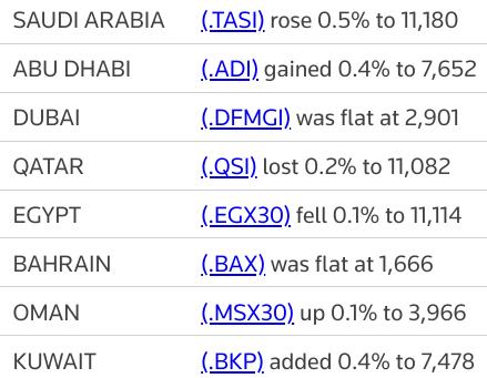 MIDEAST STOCKS #Saudi drives most Gulf bourses higher; Qatar dips | Reuters