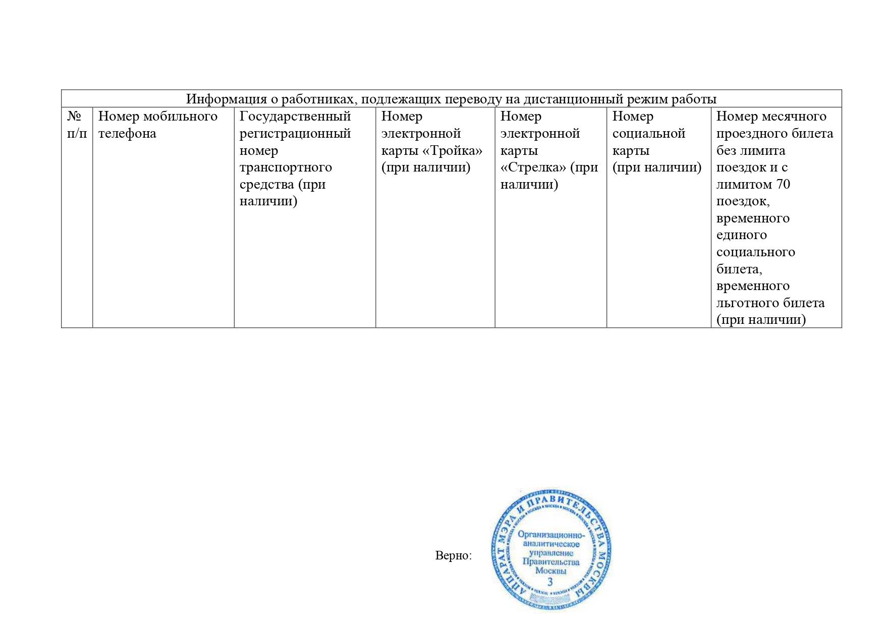 Приложение 4 к указу Мэра Москвы от 5 марта 2020 г. № 12-УМ Перечень сведений о работниках организаций и индивидуальных предпринимателей