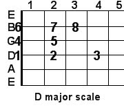 D major guitar scale