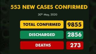 Nigeria posts highest ever coronavirus cases in single day