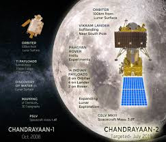 Journey of Chandrayaan-2