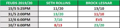 Kambi Feuds - Rollins .vs. Lesnar