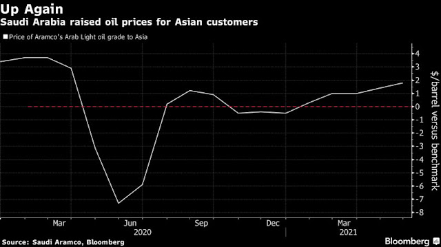 Saudis Hike Oil Prices for Key Asia Market in Sign of Confidence - Bloomberg