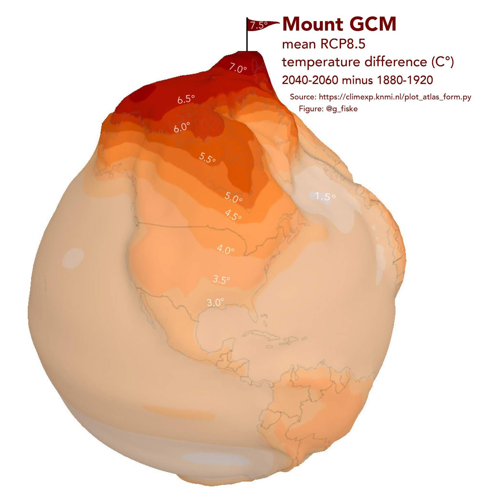 The Warming in the Arctic As a Mountain