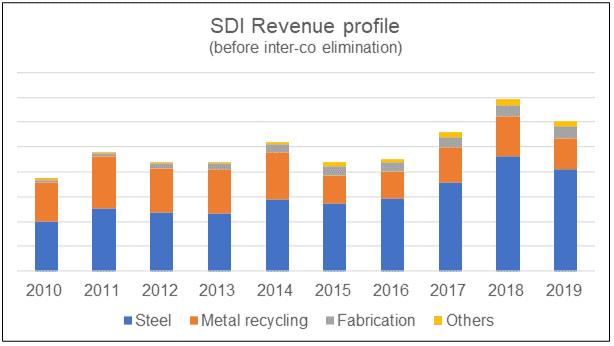 SDI Revenue profile