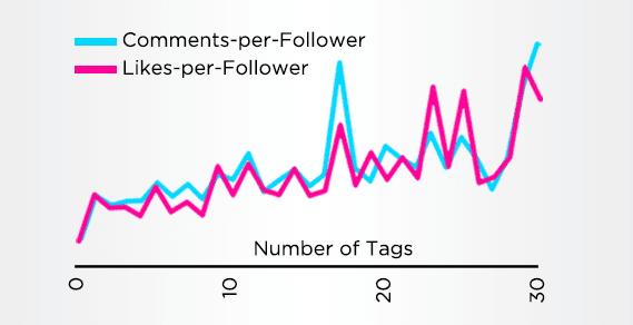 Gunakan Hashtag di posting Instagram