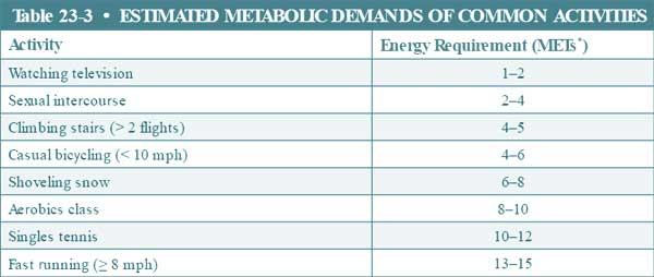 Metabolic equivalents