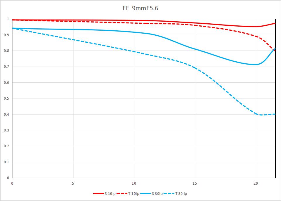 MTF-график объектива Laowa 9mm f/5.6 FF RL