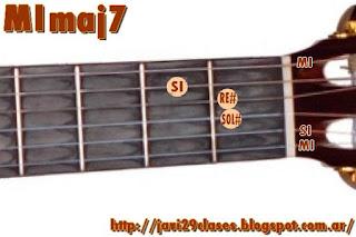 MImaj7 Acorde de guitarra
