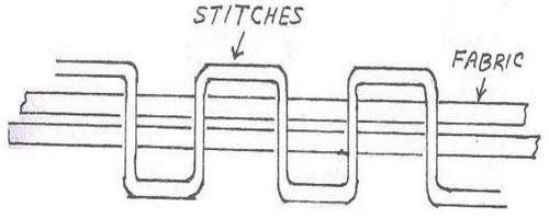 Stitch class-200