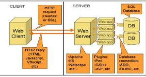 Mo Blog Laporan Web Server