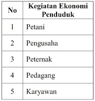 soal us ips sd 2019