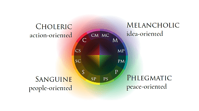Alex Havard Test, The four temperaments, melancholic, choleric, sanguine, phlegmatic, temperament test, human and Christian formation