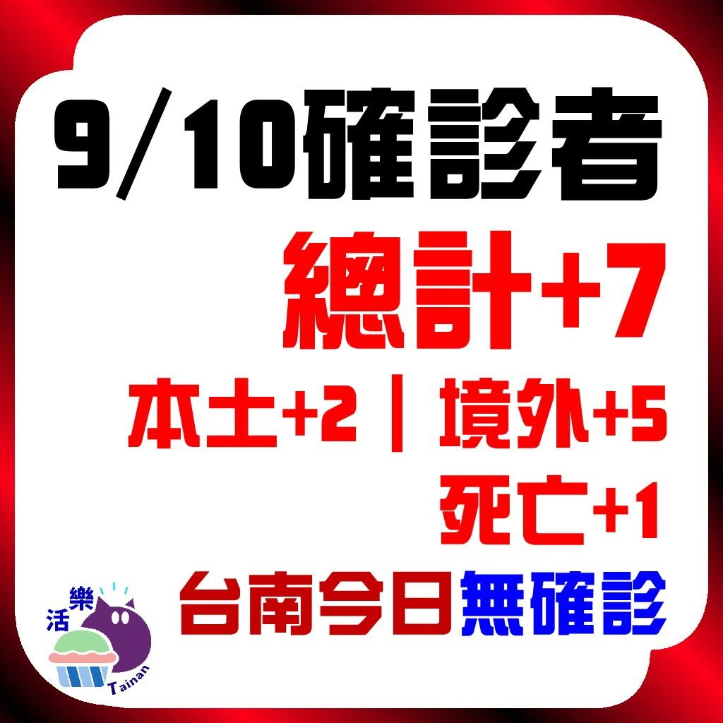CDC公告,今日(9/10)確診:7。本土+2、境外+5、死亡+1。台南今日無確診(+0)(連75天)。