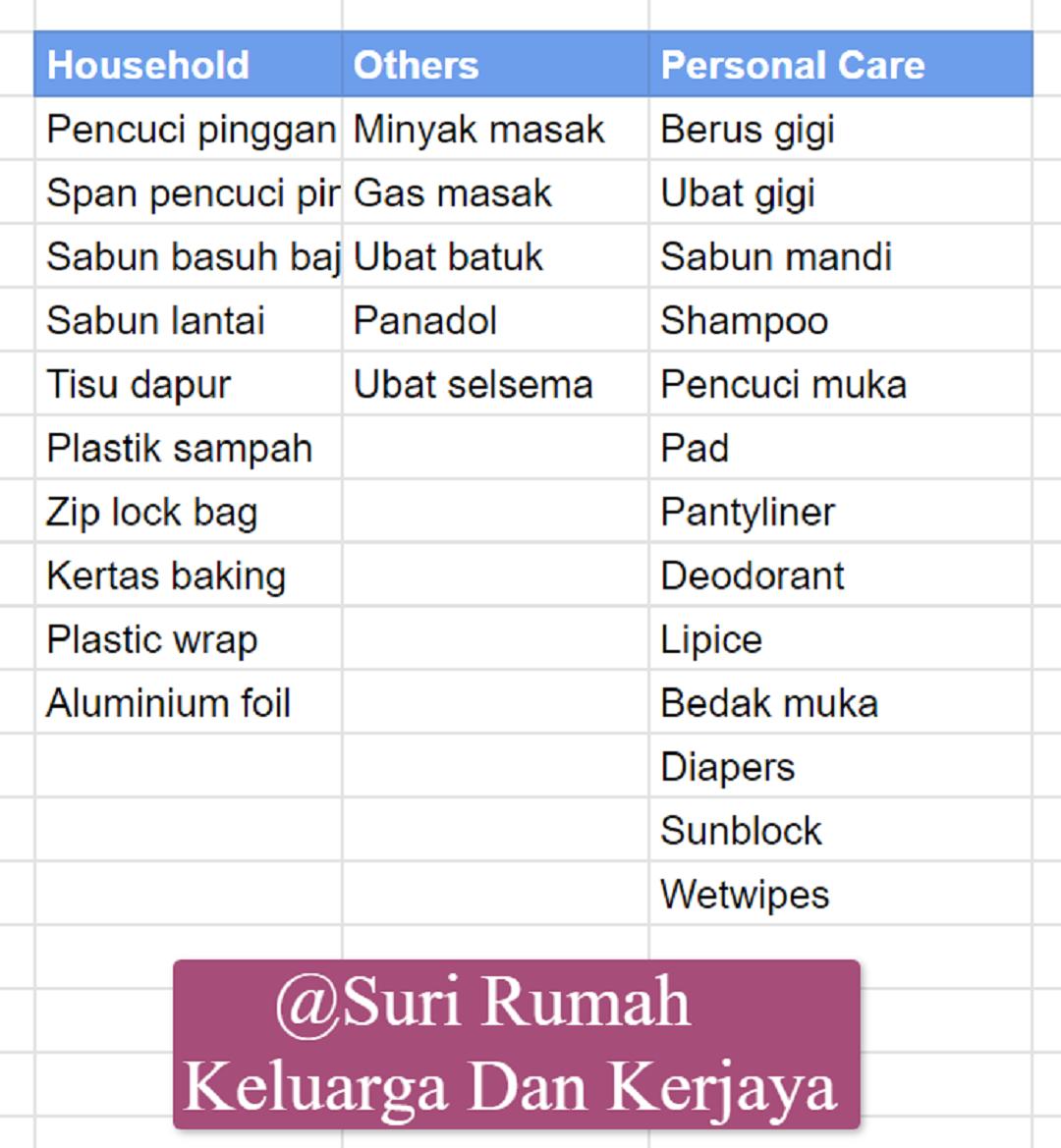 Senarai Barang Keperluan Dapur