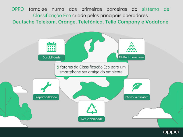 OPPO torna-se numa das primeiras parceiras do sistema de Classificação Eco pan-industrial criado pelos principais operadores