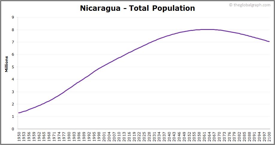 Nicaragua  Total Population Trend