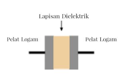 prinsip kerja kapasitor dan fungsi kapasitor
