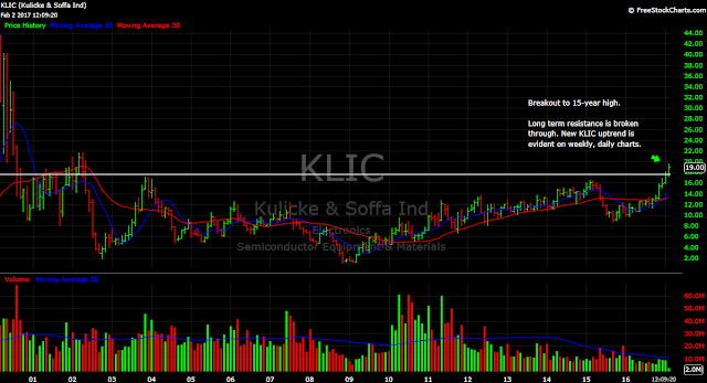 KLIC chip tech semiconductor stock price chart