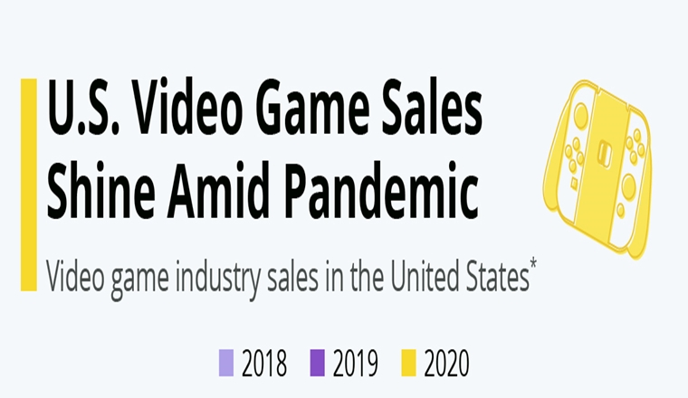 U.S. Video Game Sales Shine Amid Pandemic #Infographic