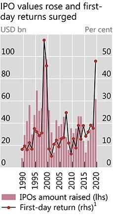 Retail Investors