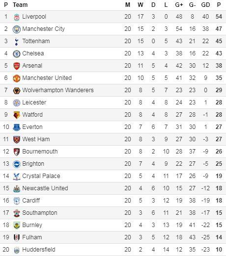 Klasemen Liga Inggris Pekan 20