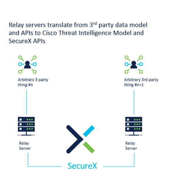 Threat Intelligence in SecureX, Cisco Tutorial and Material, Cisco Learning, Cisco Guides, Cisco Preparation, Cisco Exam Prep, Cisco Career