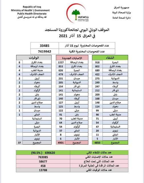 الموقف الوبائي اليومي لجائحة كورونا في العراق ليوم الاثنين الموافق  ١٥ اذار ٢٠٢١
