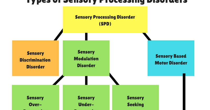 Free sensory processing disorder printable chart the ot for Visual motor processing disorder