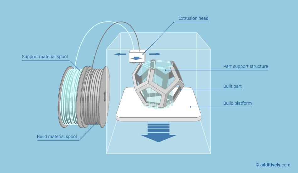 Fused Deposition Modeling Aerospace : Fused deposition modeling fdm d printing technology