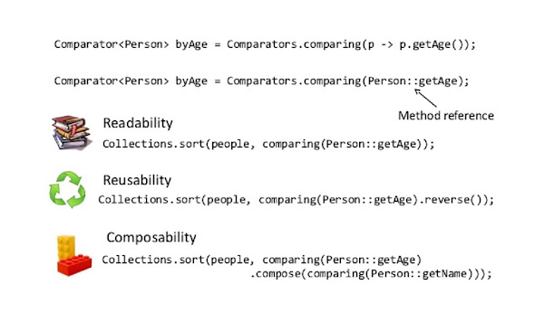 How to Order and Sort Objects in Java? Comparator and Comparable Example