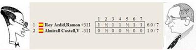 Resultado del match por el Campeonato de España de 1935