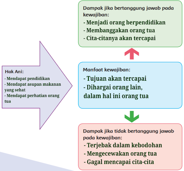 Kunci Jawaban Tema 3 Kelas 6 Halaman 58