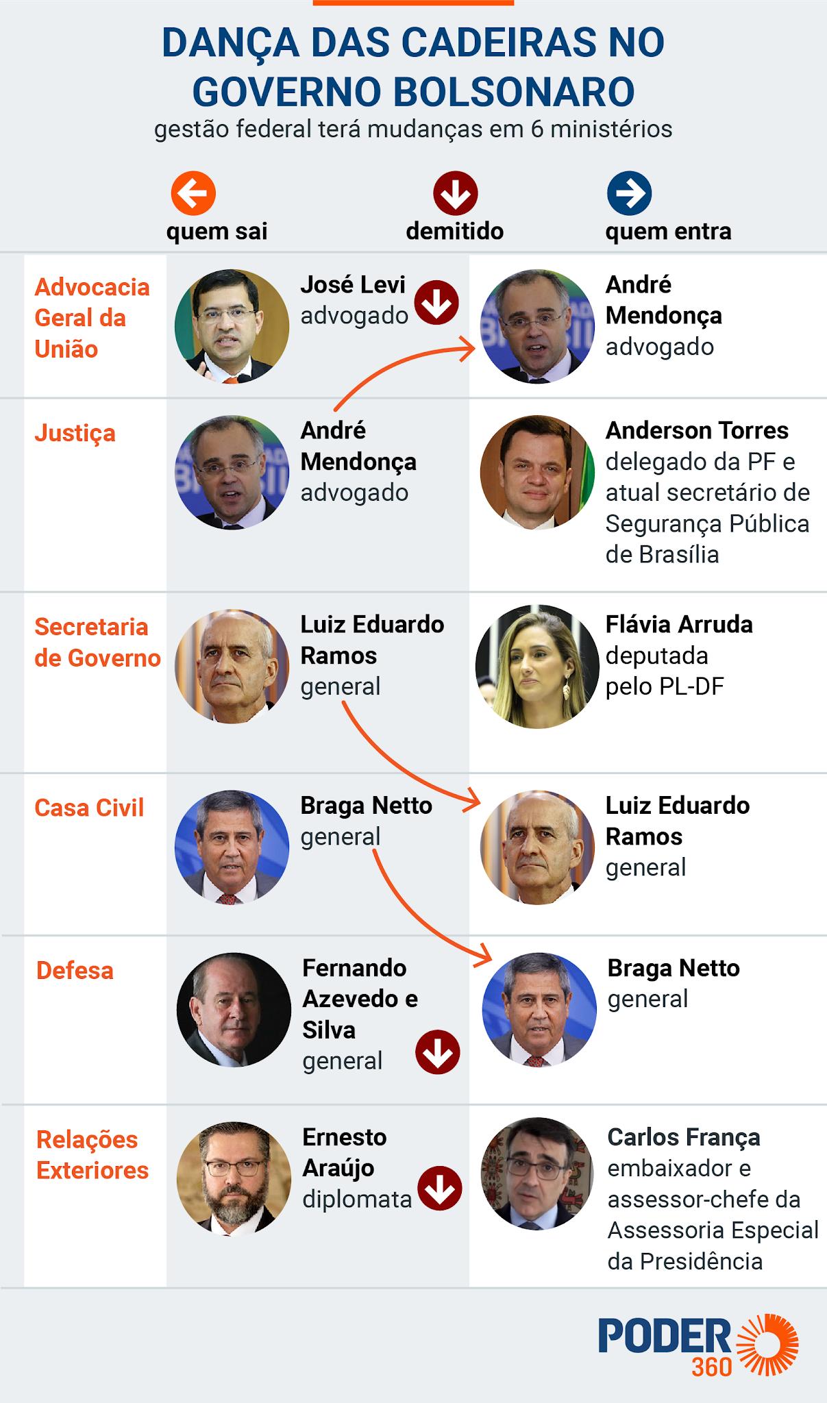 Dança da Cadeiras: Bolsonaro muda 6 ministros e indicados reforçam alinhamento ao Planalto