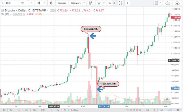 bitcoin januari 2017