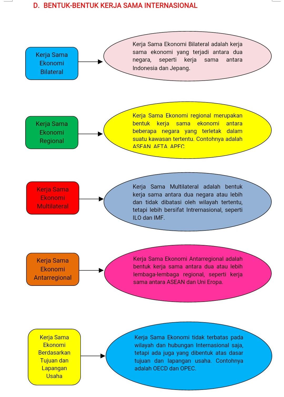 Bentuk Bentuk Kerjasama Ekonomi Internasional : bentuk, kerjasama, ekonomi, internasional, MATERI, KERJA, EKONOMI, INTERNASIONAL
