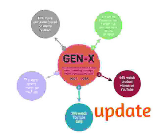 If you {are} attempting to plug to adults United Nations agency are currently in their thirties, then you would like to know the most effective methodology for reaching gen X.