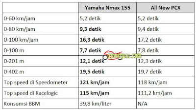 Perbandingan Akselerasi Yamaha NMax vs All New PCX terbaru