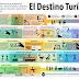 Versión 2016 FIT de la Infografía Destino Turístico del Futuro