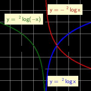 Logaritma 3 : Fungsi dan Grafiknya