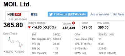 MOIL Share's Market Snapshot