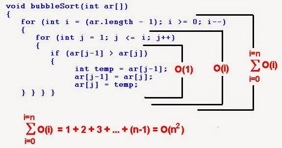 Bubble Sort Algorithm With Example ~ Fuzzy Programs
