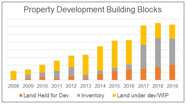 UOA Dev - property dev building blocks