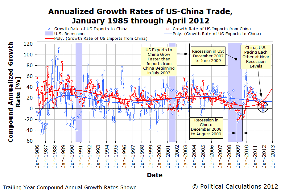 Annualized Growth Rates of US-China Trade, January 1985 through April 2012