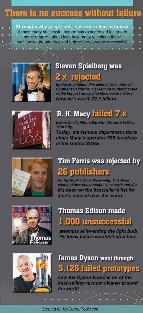 These very successful people all failed at first #infographic