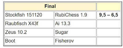 Chess Engines Diary - test tournaments - Page 2 Finalm1