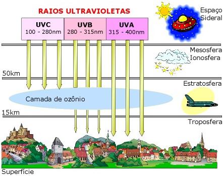 Apesar de serem muito nocivos à biosfera, estes raios não atingem a  superfície terrestre, já que são absorvidos completamente pela camada de  ozônio. 298974c1ef