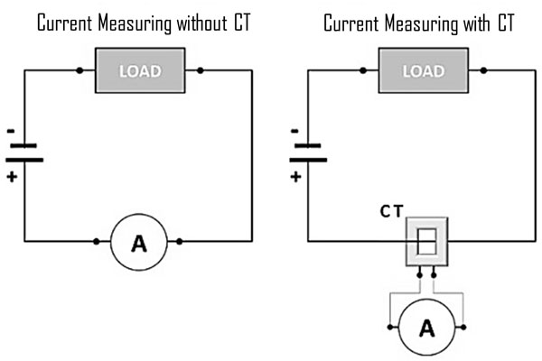 working-principles-of-ammeter-and-ct