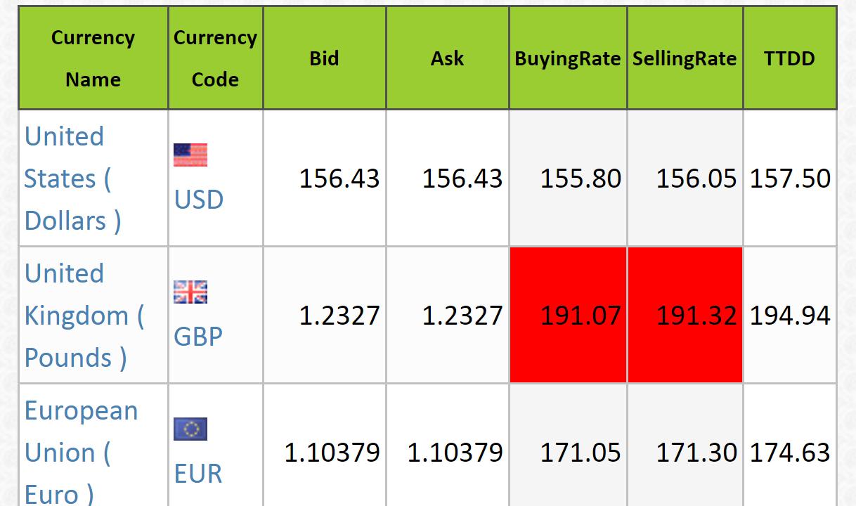Canadian Dollar To Pkr Open Market